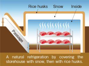 Thịt bò Wagyu chất lượng tốt nhất sẽ được đặt bên trong căn hầm tuyết Yukimuro, căn hầm có phủ một lớp rơm bên ngoài để giữa nhiệt độ bên trong ổn định